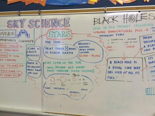Sky Science mind map in Grade 6